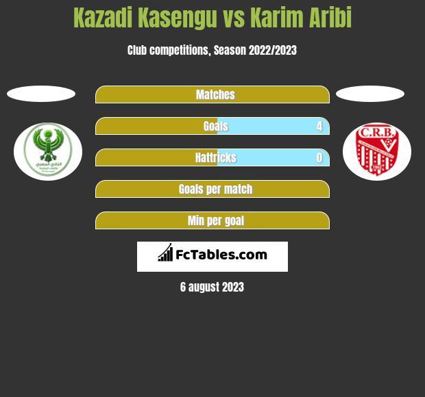 Kazadi Kasengu vs Karim Aribi h2h player stats