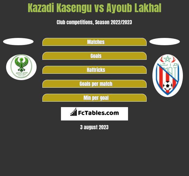 Kazadi Kasengu vs Ayoub Lakhal h2h player stats