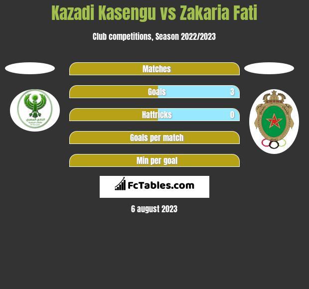 Kazadi Kasengu vs Zakaria Fati h2h player stats