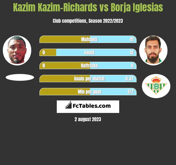 Kazim Kazim-Richards vs Borja Iglesias h2h player stats