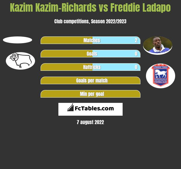 Kazim Kazim-Richards vs Freddie Ladapo h2h player stats