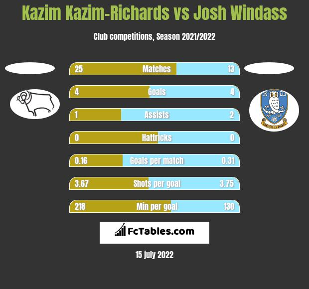 Kazim Kazim-Richards vs Josh Windass h2h player stats