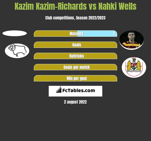 Kazim Kazim-Richards vs Nahki Wells h2h player stats