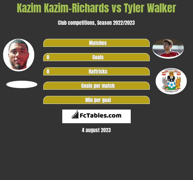 Kazim Kazim-Richards vs Tyler Walker h2h player stats