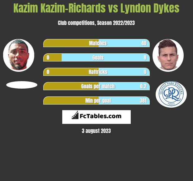 Kazim Kazim-Richards vs Lyndon Dykes h2h player stats