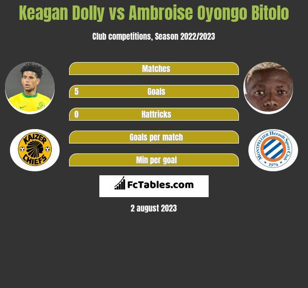 Keagan Dolly vs Ambroise Oyongo Bitolo infographic