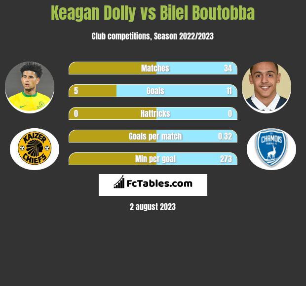 Keagan Dolly vs Bilel Boutobba infographic