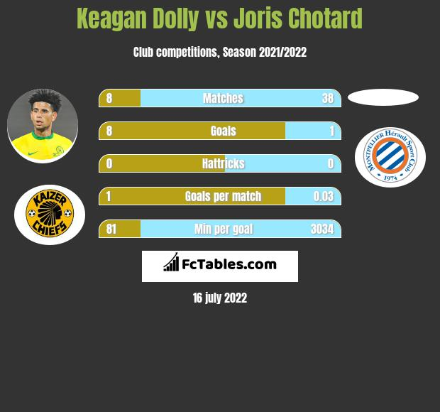 Keagan Dolly infographic statistics for Montpellier