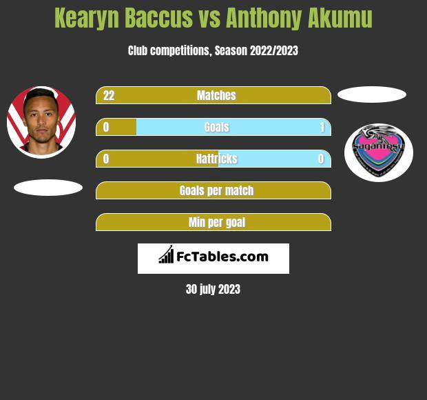 Kearyn Baccus vs Anthony Akumu infographic