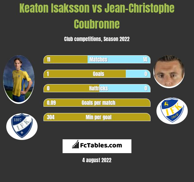 Keaton Isaksson vs Jean-Christophe Coubronne infographic