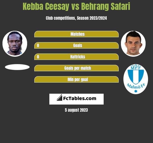 Kebba Ceesay vs Behrang Safari infographic
