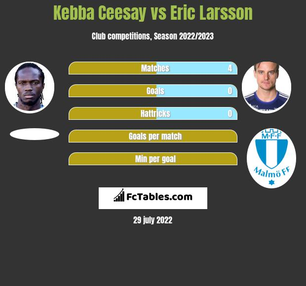 Kebba Ceesay vs Eric Larsson infographic