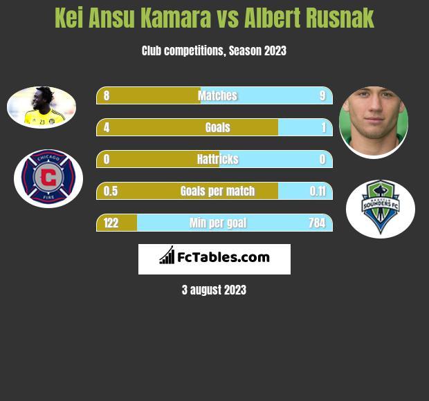 Kei Ansu Kamara vs Albert Rusnak h2h player stats