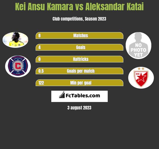 Kei Ansu Kamara vs Aleksandar Katai infographic