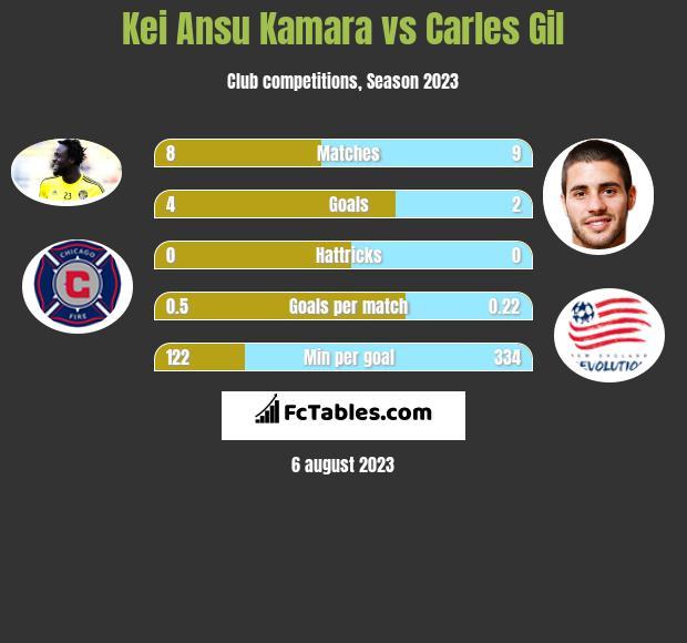 Kei Ansu Kamara vs Carles Gil h2h player stats