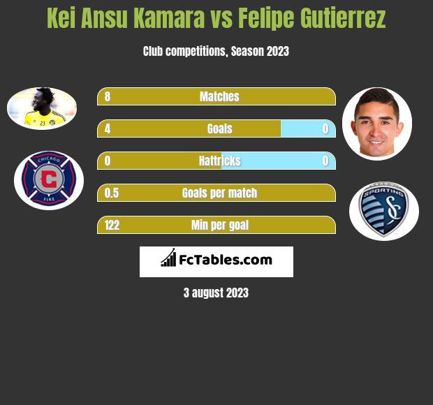 Kei Ansu Kamara vs Felipe Gutierrez h2h player stats