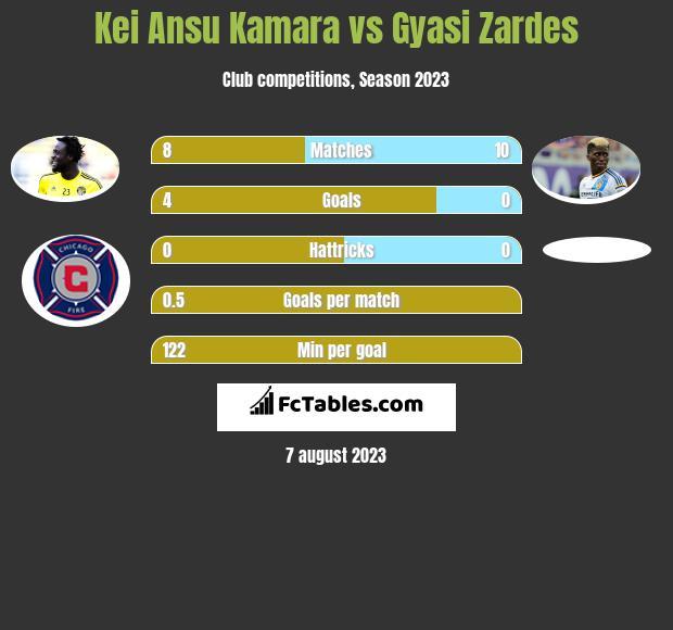 Kei Ansu Kamara vs Gyasi Zardes h2h player stats