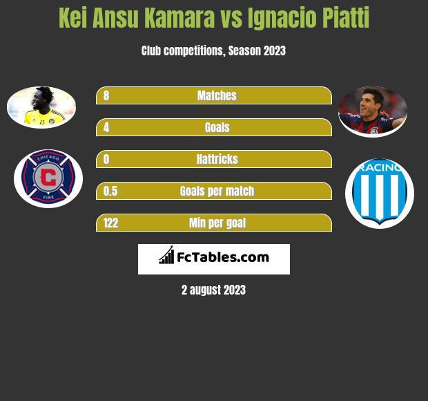 Kei Ansu Kamara vs Ignacio Piatti h2h player stats