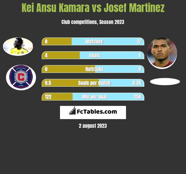 Kei Ansu Kamara vs Josef Martinez infographic