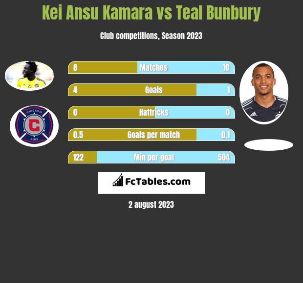 Kei Ansu Kamara vs Teal Bunbury h2h player stats