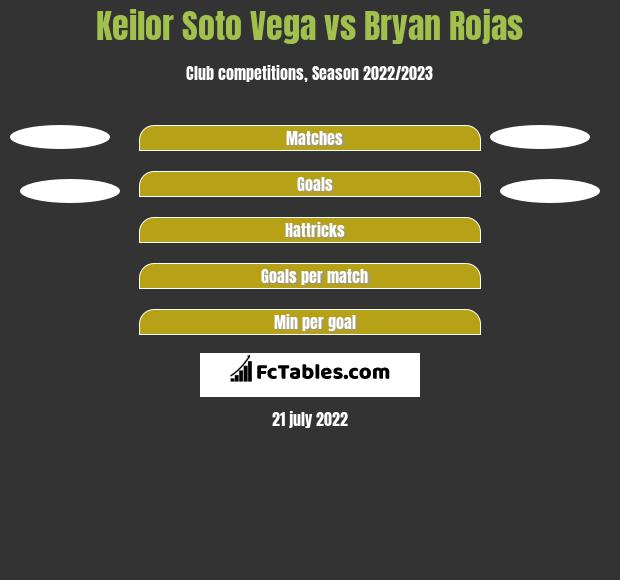 Keilor Soto Vega vs Bryan Rojas h2h player stats
