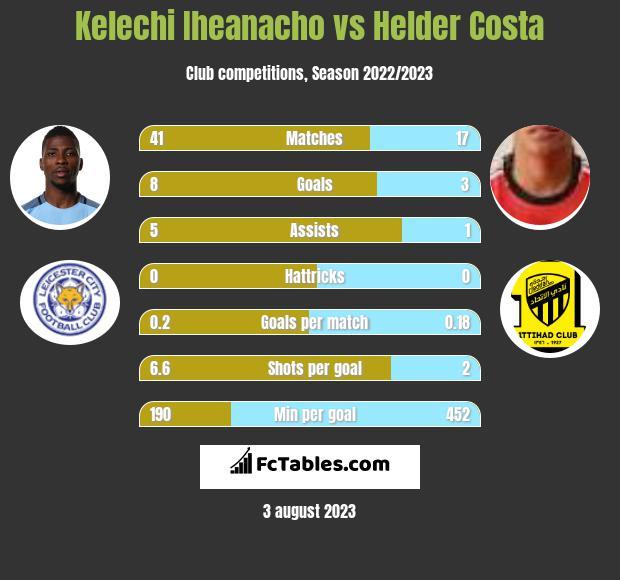 Kelechi Iheanacho vs Helder Costa h2h player stats