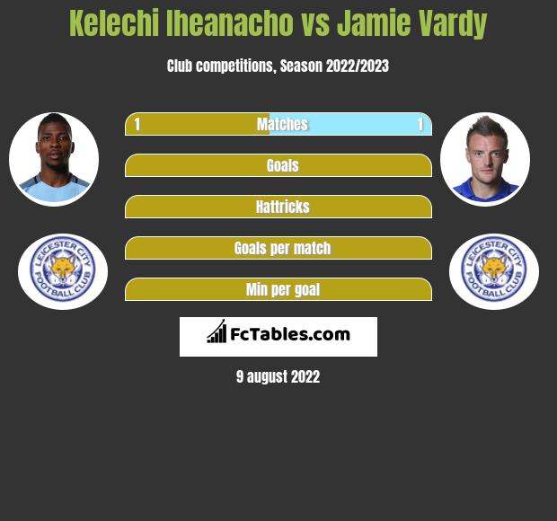 Kelechi Iheanacho infographic statistics for Leicester City