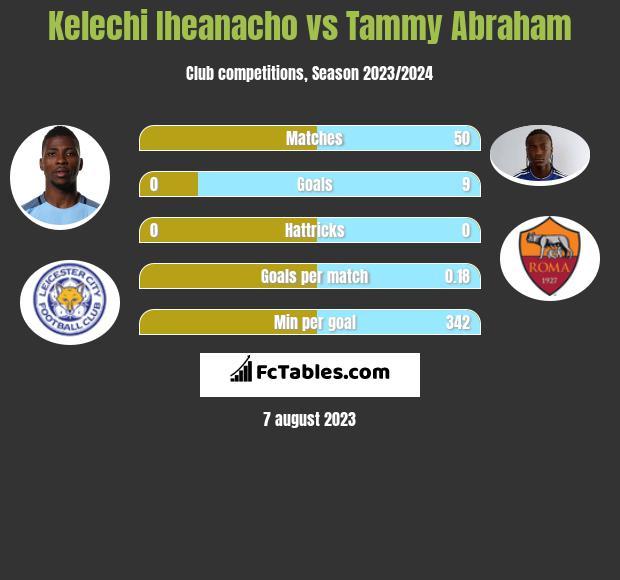 Kelechi Iheanacho vs Tammy Abraham h2h player stats