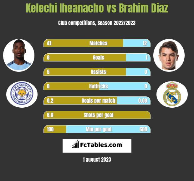 Kelechi Iheanacho vs Brahim Diaz h2h player stats