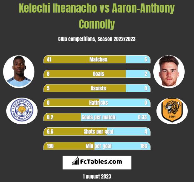 Kelechi Iheanacho vs Aaron-Anthony Connolly infographic