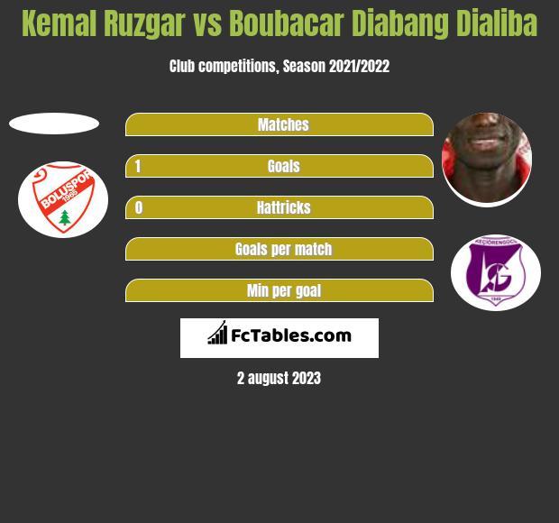 Kemal Ruzgar vs Boubacar Diabang Dialiba h2h player stats