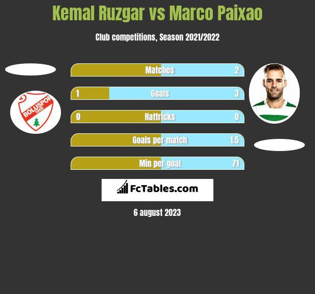 Kemal Ruzgar vs Marco Paixao h2h player stats