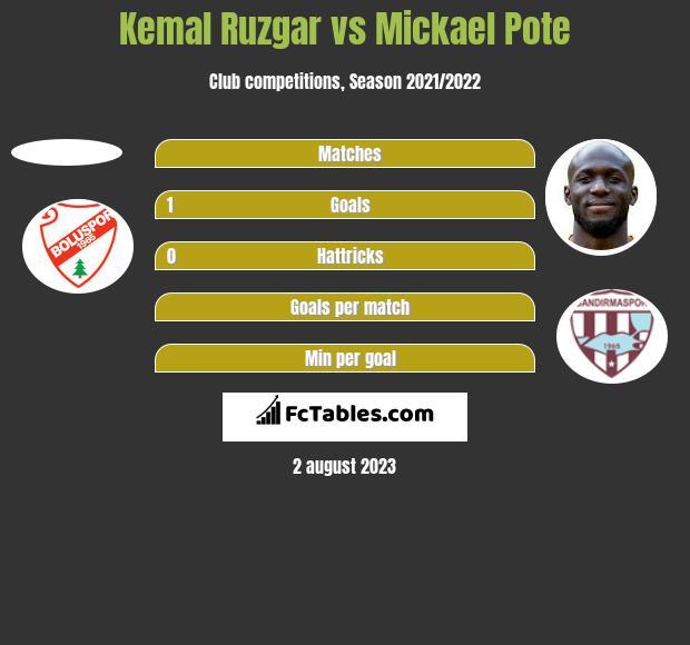 Kemal Ruzgar vs Mickael Pote h2h player stats