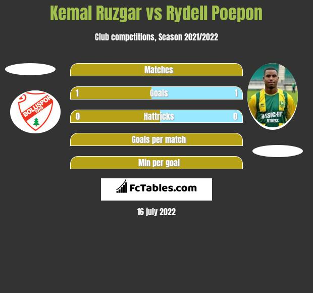 Kemal Ruzgar vs Rydell Poepon h2h player stats