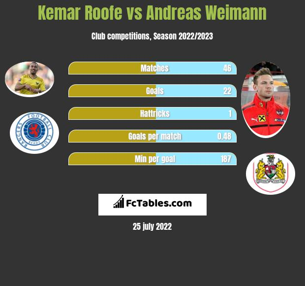 Kemar Roofe vs Andreas Weimann h2h player stats