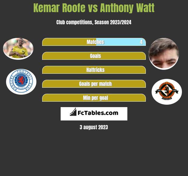 Kemar Roofe vs Anthony Watt h2h player stats
