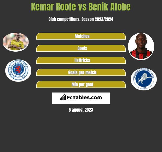 Kemar Roofe vs Benik Afobe h2h player stats