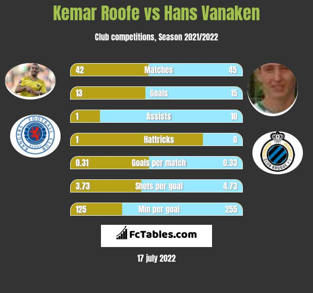 Kemar Roofe vs Hans Vanaken infographic