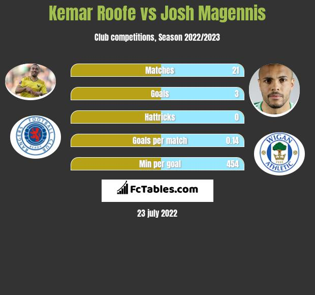 Kemar Roofe vs Josh Magennis h2h player stats