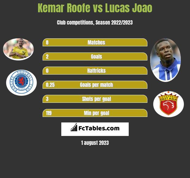 Kemar Roofe vs Lucas Joao infographic