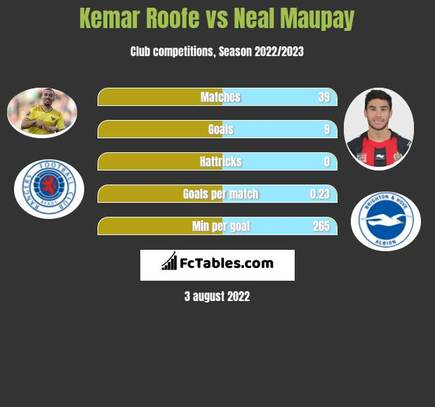 Kemar Roofe vs Neal Maupay h2h player stats