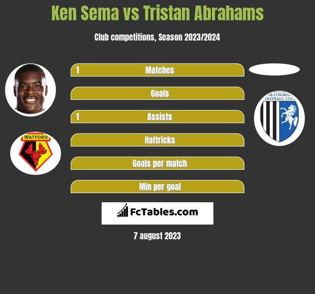Ken Sema vs Tristan Abrahams h2h player stats