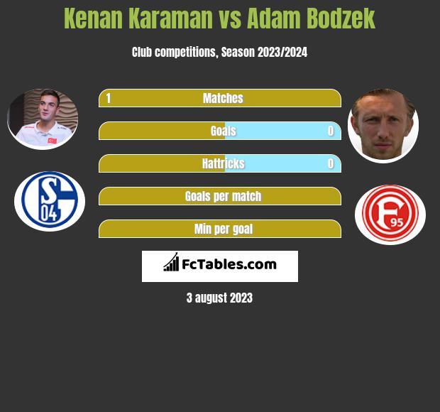 Kenan Karaman vs Adam Bodzek infographic