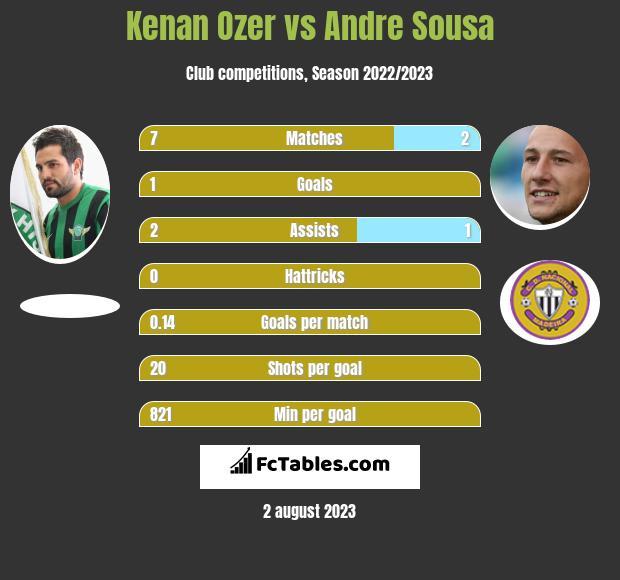 Kenan Ozer vs Andre Sousa infographic