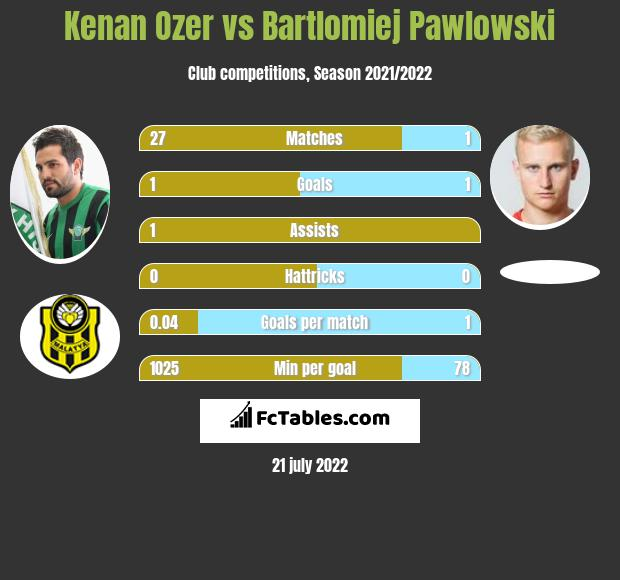 Kenan Ozer infographic statistics for Gaziantep BB