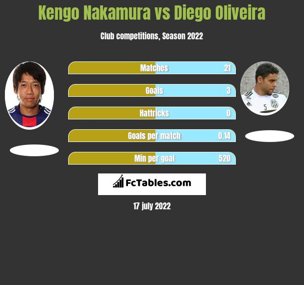 Kengo Nakamura vs Diego Oliveira h2h player stats