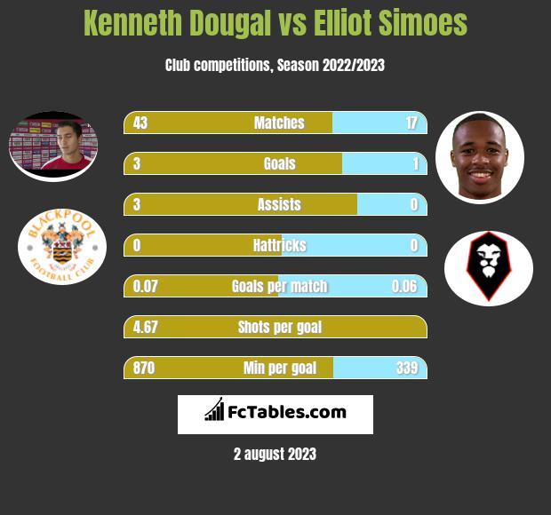Kenneth Dougal vs Elliot Simoes infographic