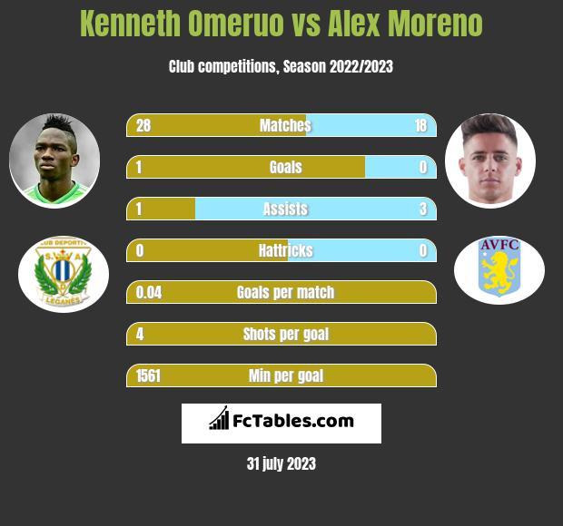 Kenneth Omeruo vs Alex Moreno infographic
