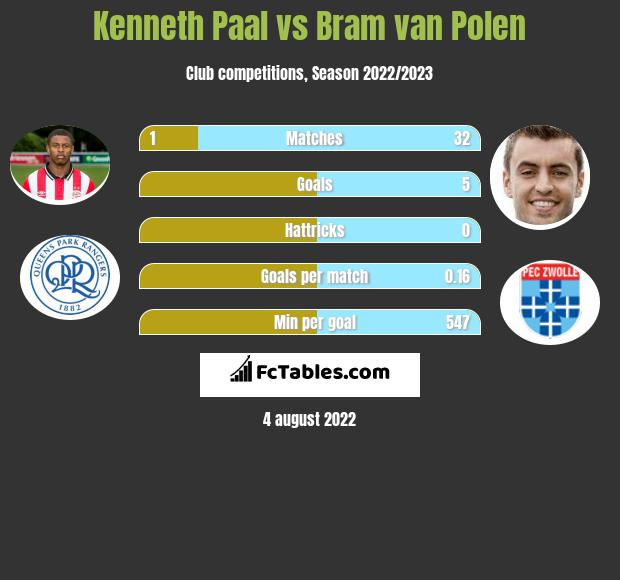 Kenneth Paal infographic statistics for PEC Zwolle