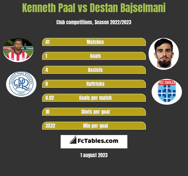 Kenneth Paal vs Destan Bajselmani infographic